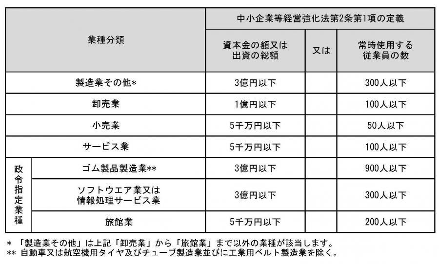 図表A(中小企業等経営強化法)