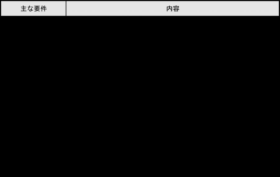図表B(中小企業等経営強化法)